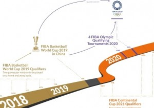 Sistema FIBA